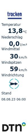 Aktuelles Wetter in Neuharlingersiel