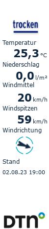 Wetter Roggenburg