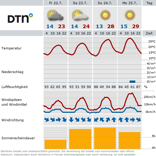 Prognose für Olpe/Biggesee - Wetterstation Olpe © Meteomedia