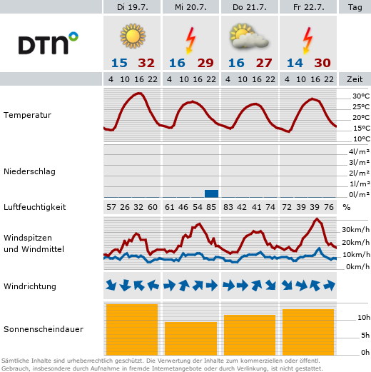 Aktuelles Wetter in der Oberen Alp