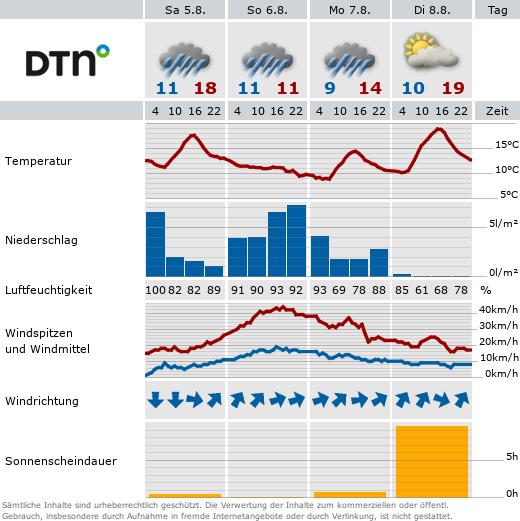 Wetter 88161