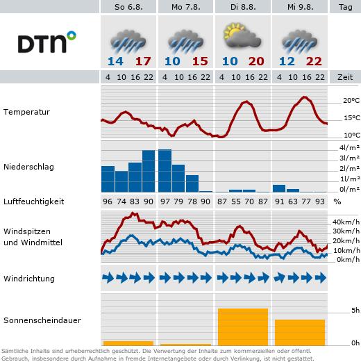 Wettertabelle für Bad Griesbach