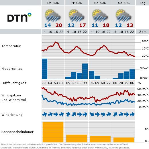 Wettervorhersage Scheidegg